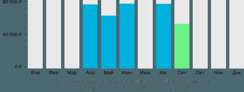 Динамика стоимости авиабилетов из Перта в Санкт-Петербург по месяцам