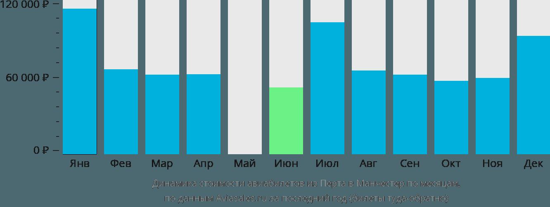Динамика стоимости авиабилетов из Перта в Манчестер по месяцам