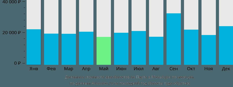 Динамика стоимости авиабилетов из Перта в Мельбурн по месяцам