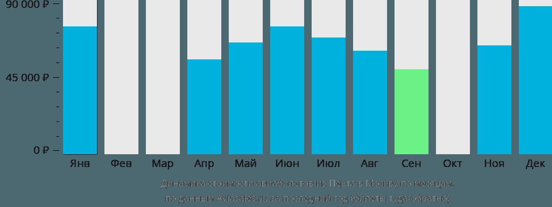 Динамика стоимости авиабилетов из Перта в Москву по месяцам