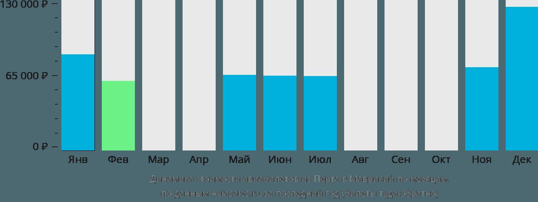 Динамика стоимости авиабилетов из Перта в Маврикий по месяцам