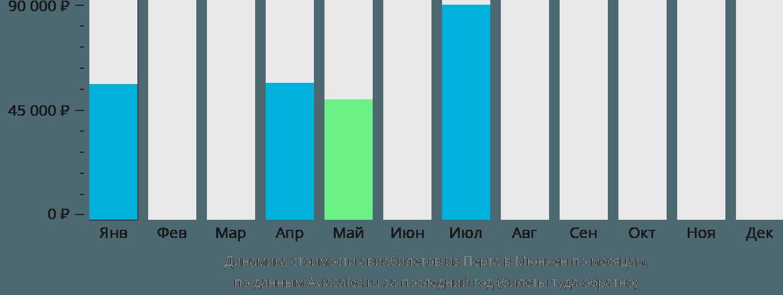 Динамика стоимости авиабилетов из Перта в Мюнхен по месяцам
