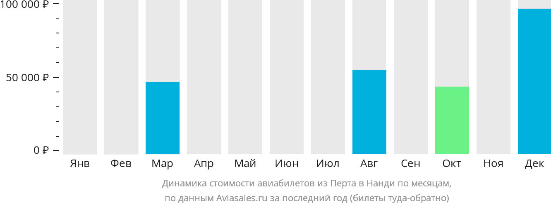 Динамика стоимости авиабилетов из Перта в Нанди по месяцам