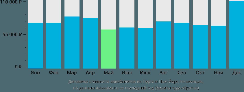 Динамика стоимости авиабилетов из Перта в Нью-Йорк по месяцам