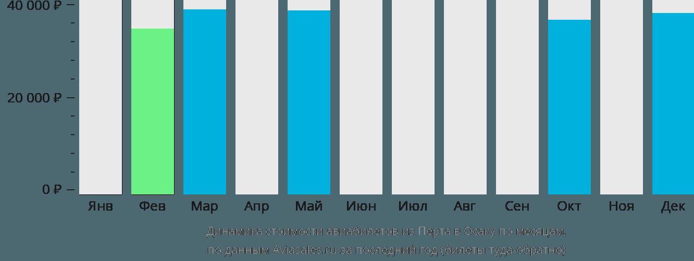 Динамика стоимости авиабилетов из Перта в Осаку по месяцам