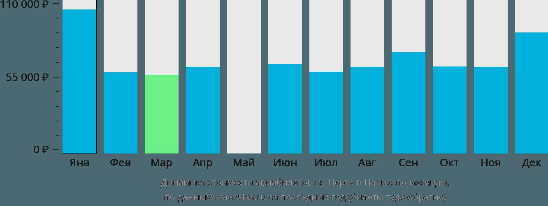Динамика стоимости авиабилетов из Перта в Париж по месяцам