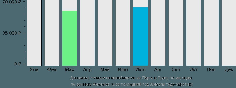 Динамика стоимости авиабилетов из Перта в Прагу по месяцам