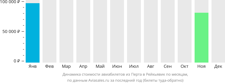 Динамика стоимости авиабилетов из Перта в Рейкьявик по месяцам