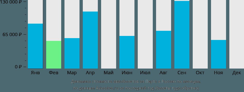 Динамика стоимости авиабилетов из Перта в Россию по месяцам