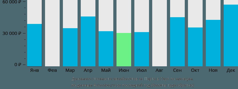 Динамика стоимости авиабилетов из Перта в Сеул по месяцам