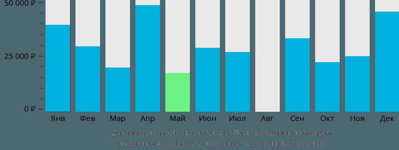 Динамика стоимости авиабилетов из Перта в Хошимин по месяцам