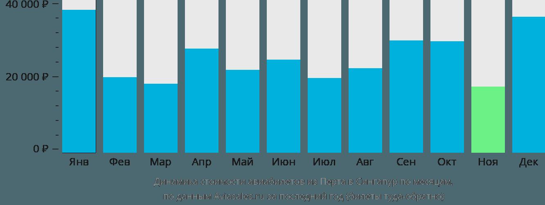 Динамика стоимости авиабилетов из Перта в Сингапур по месяцам