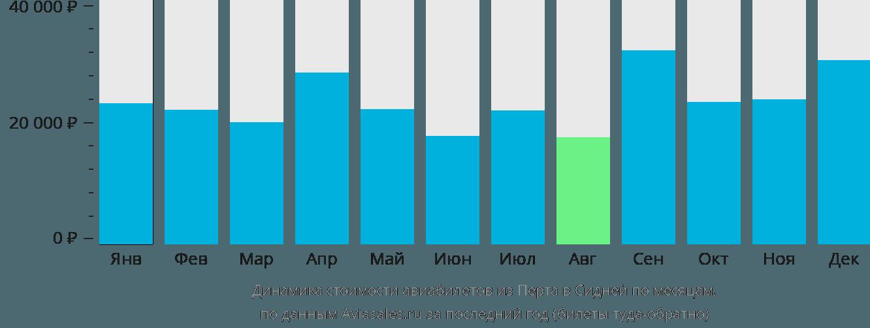 Динамика стоимости авиабилетов из Перта в Сидней по месяцам
