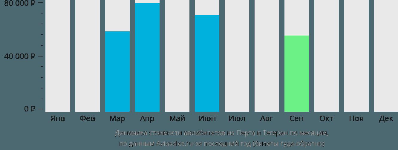 Динамика стоимости авиабилетов из Перта в Тегеран по месяцам