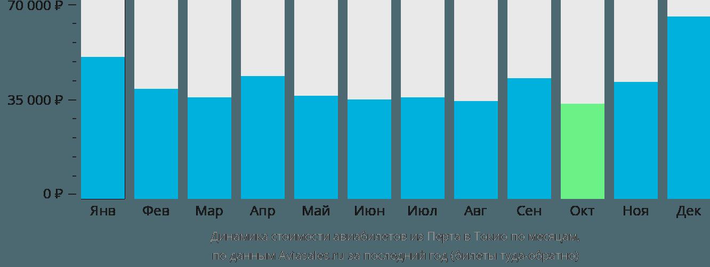 Динамика стоимости авиабилетов из Перта в Токио по месяцам