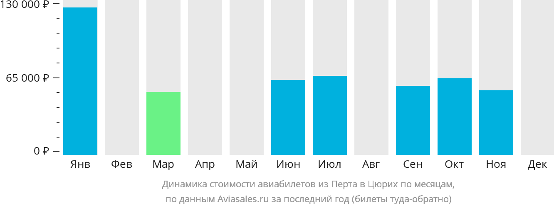 Динамика стоимости авиабилетов из Перта в Цюрих по месяцам
