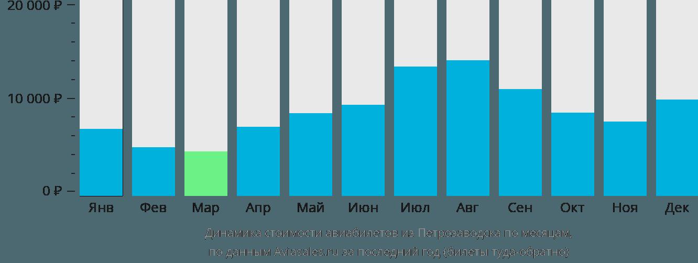 Динамика стоимости авиабилетов из Петрозаводска по месяцам