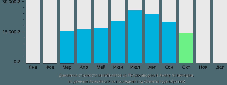 Динамика стоимости авиабилетов из Петрозаводска в Анапу по месяцам