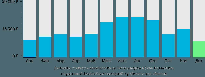 Динамика стоимости авиабилетов из Петрозаводска в Сочи по месяцам