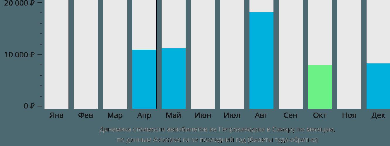 Динамика стоимости авиабилетов из Петрозаводска в Самару по месяцам