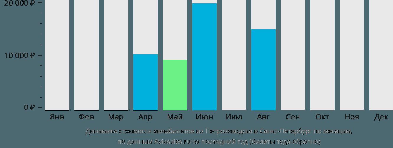 Динамика стоимости авиабилетов из Петрозаводска в Санкт-Петербург по месяцам