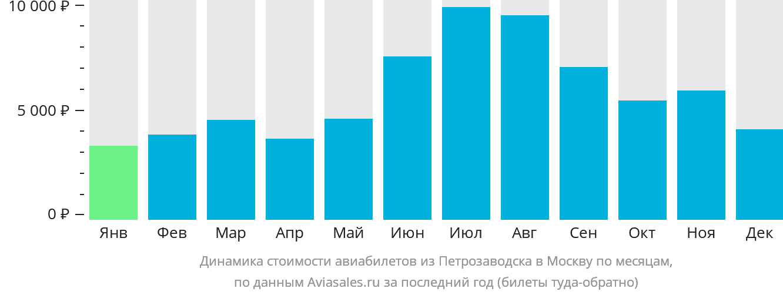 Динамика стоимости авиабилетов из Петрозаводска в Москву по месяцам