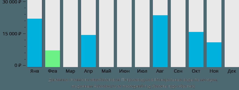 Динамика стоимости авиабилетов из Петрозаводска в Минеральные воды по месяцам
