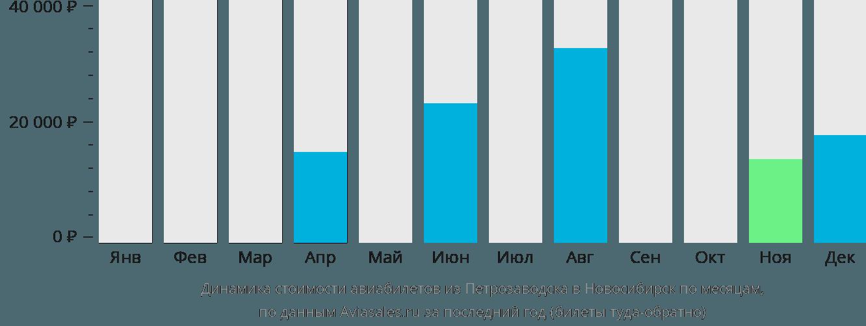 Динамика стоимости авиабилетов из Петрозаводска в Новосибирск по месяцам