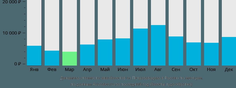 Динамика стоимости авиабилетов из Петрозаводска в Россию по месяцам