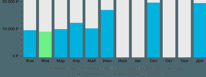 Динамика стоимости авиабилетов из Петрозаводска в Екатеринбург по месяцам