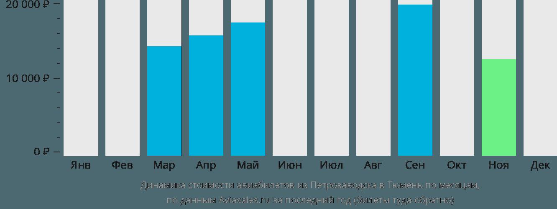 Динамика стоимости авиабилетов из Петрозаводска в Тюмень по месяцам