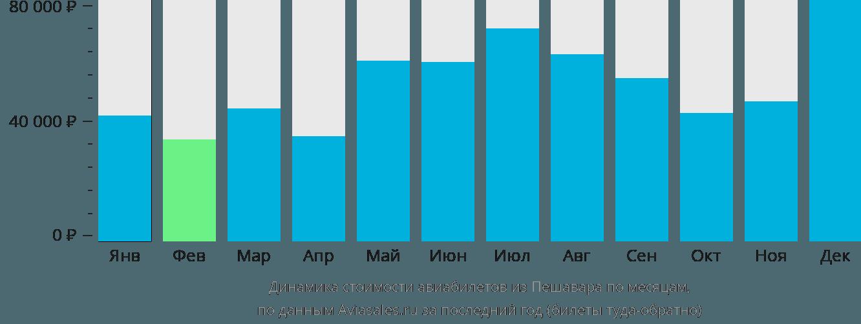 Динамика стоимости авиабилетов из Пешавара по месяцам