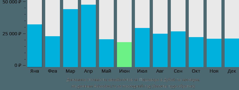 Динамика стоимости авиабилетов из Пешавара в Дубай по месяцам