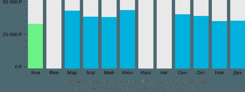 Динамика стоимости авиабилетов из Пешавара в Джидду по месяцам