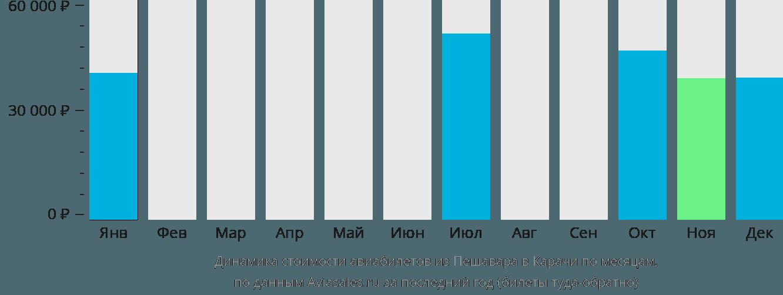 Динамика стоимости авиабилетов из Пешавара в Карачи по месяцам