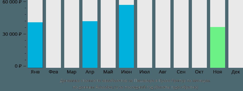 Динамика стоимости авиабилетов из Пешавара в Куала-Лумпур по месяцам