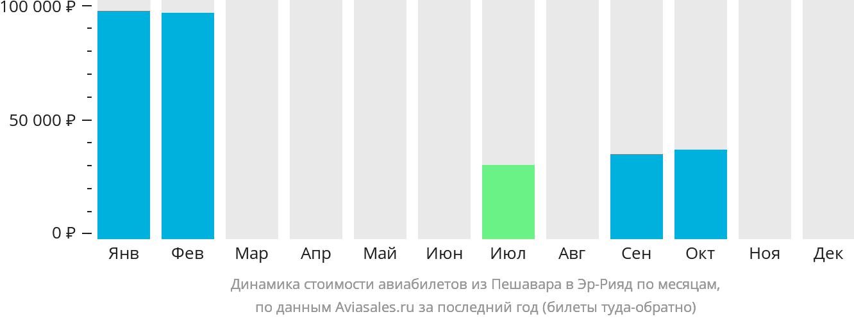 Динамика стоимости авиабилетов из Пешавара в Эр-Рияд по месяцам