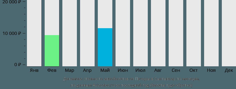 Динамика стоимости авиабилетов из Печоры в Сыктывкар по месяцам