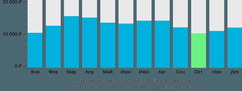 Динамика стоимости авиабилетов из Пензы по месяцам