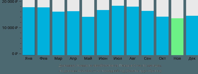 Динамика стоимости авиабилетов из Пензы в Сочи по месяцам
