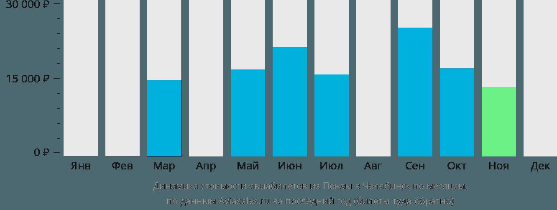 Динамика стоимости авиабилетов из Пензы в Челябинск по месяцам