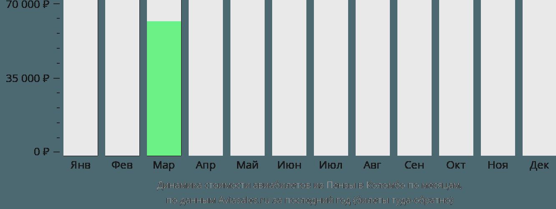 Динамика стоимости авиабилетов из Пензы в Коломбо по месяцам