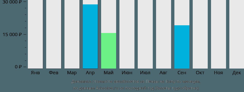 Динамика стоимости авиабилетов из Пензы на Кипр по месяцам