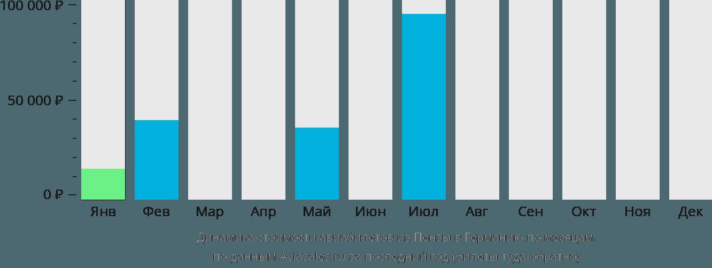 Динамика стоимости авиабилетов из Пензы в Германию по месяцам