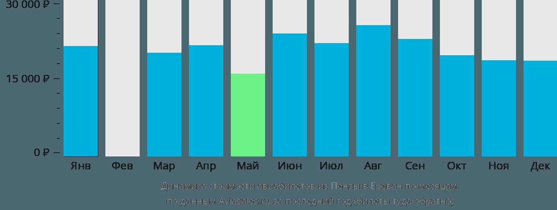 Динамика стоимости авиабилетов из Пензы в Ереван по месяцам