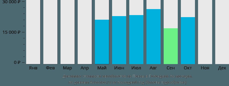 Динамика стоимости авиабилетов из Пензы в Геленджик по месяцам