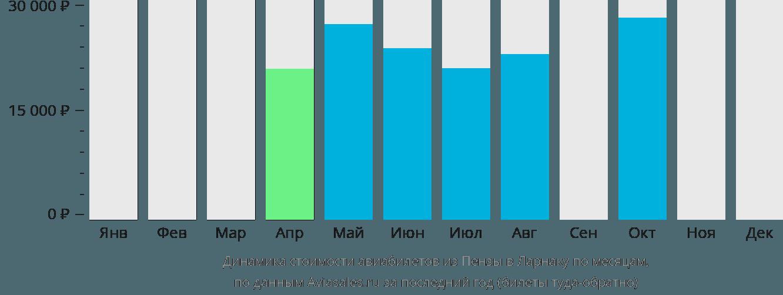 Динамика стоимости авиабилетов из Пензы в Ларнаку по месяцам