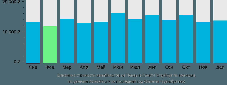 Динамика стоимости авиабилетов из Пензы в Санкт-Петербург по месяцам