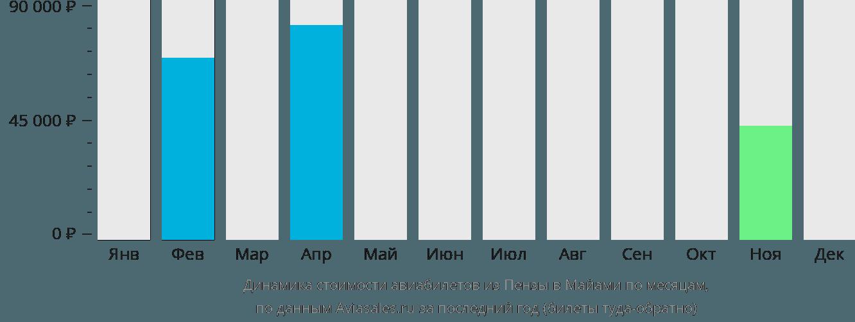 Динамика стоимости авиабилетов из Пензы в Майами по месяцам