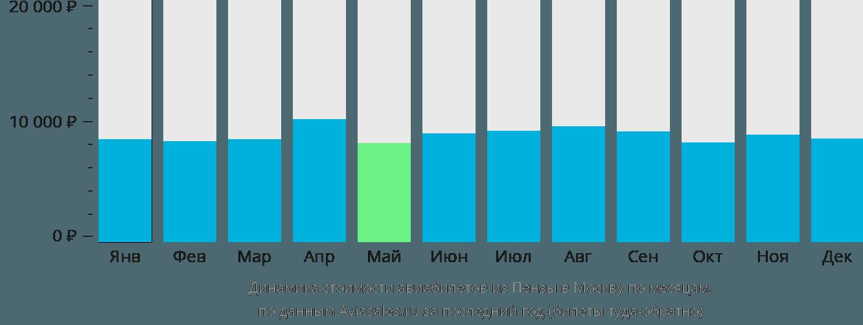 Динамика стоимости авиабилетов из Пензы в Москву по месяцам